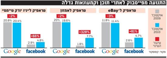 התנועה מפייסבוק לאתרי תוכן וקמעונאות גדלה